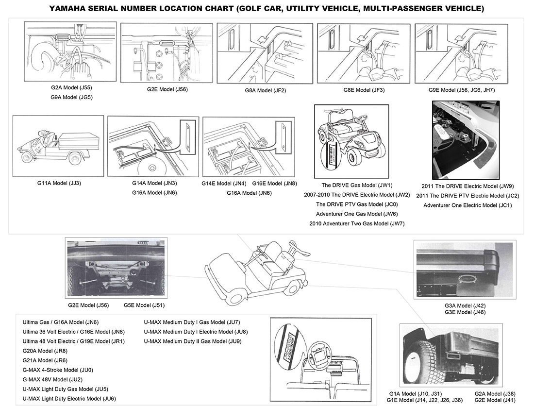 SerialNumberLocations2 find your model serial number yamaha golf car Golf Cart 36 Volt Ezgo Wiring Diagram at couponss.co