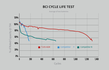 BCI Cycle Life Test